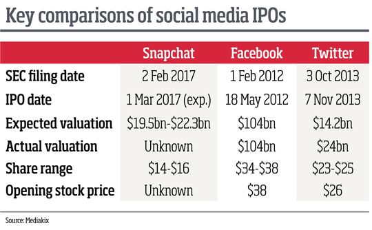Key comparisons of social media IPOs