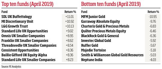 alt='Top and bottom ten funds (April 2019)'