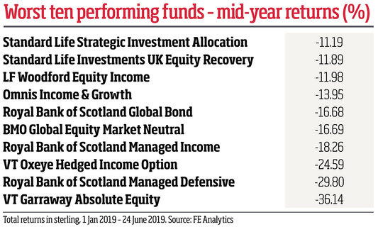Worst ten performing funds - mid-year returns (%)