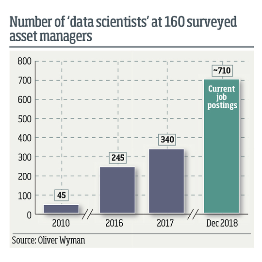 Number of data scientists at asset managers